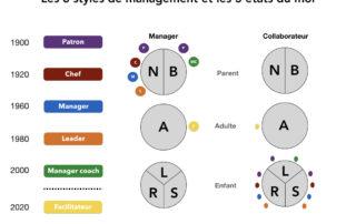 styles-de-management-et-etats-du-moi.001