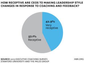 graphique coaching dirigeant