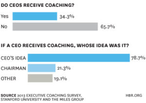graphique coaching de dirigeant