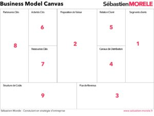 business model canvas - outil création d'entreprise