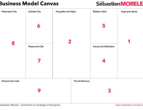 Business Model Canvas: un outil pour définir et comprendre un business