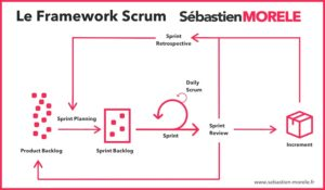 infographie framework scrum